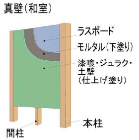 真壁(和室)の構造